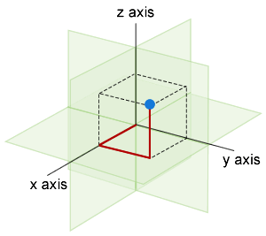 Example of a Cartesian 3D grid. The blue dot has co-ordinates of X1, Y1, Z1